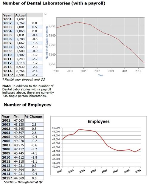 March_Changing Technicians_Graphs